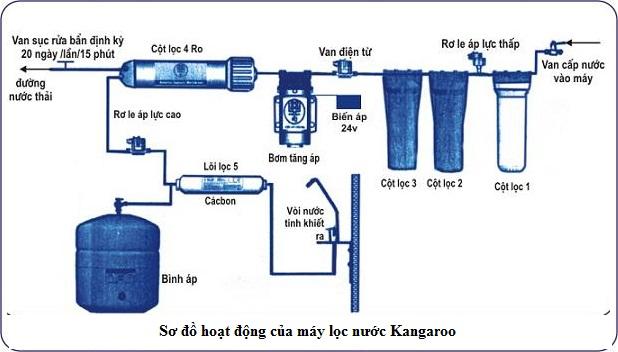 Sơ đồ hoạt động của máy lọc nước kangaroo kg110